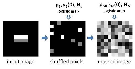 Image Encryption via 1D Chaotic Maps - Michael C. Hughes on